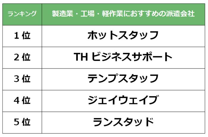 成田 製造業派遣会社