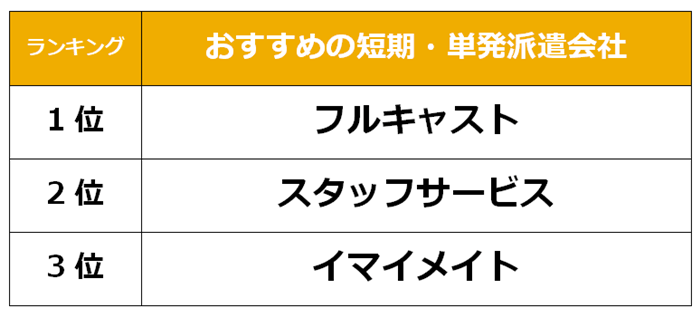 堺市 短期派遣会社