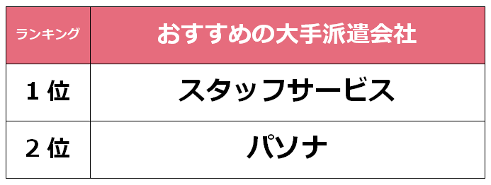 徳島 大手派遣会社