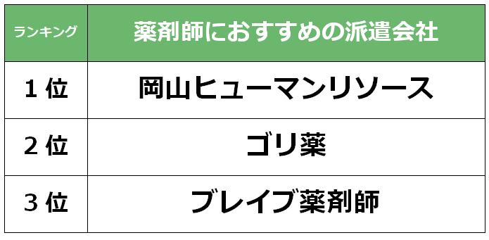 岡山市 薬剤師派遣会社