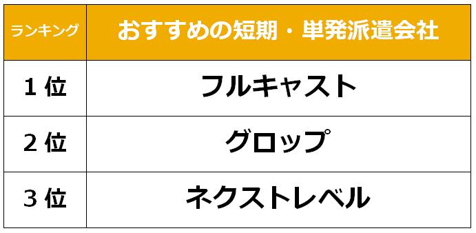 岡山市 短期単発派遣会社