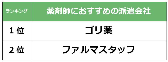 京都市 薬剤師派遣会社