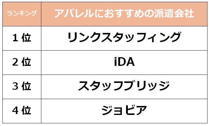 横浜 アパレル派遣会社