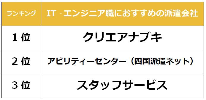 徳島 IT派遣会社