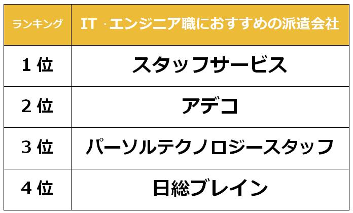 横浜 IT派遣会社