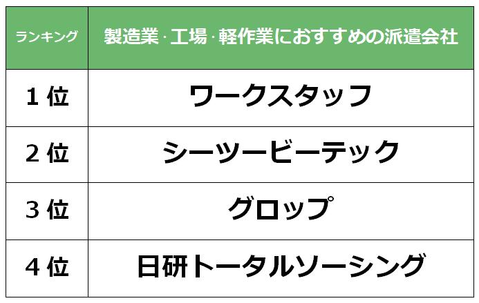 徳島 製造業派遣会社