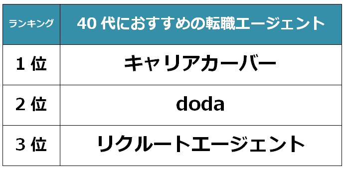 長崎 40代