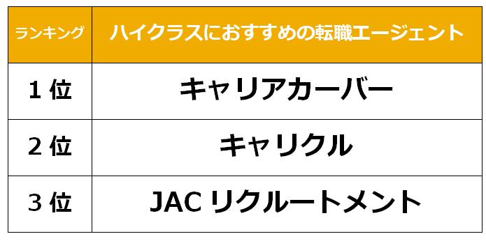 長崎 ハイクラス