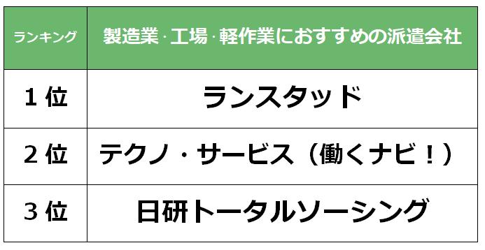 横浜 製造業派遣会社