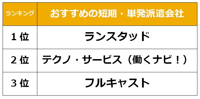 横浜 短期単発派遣会社