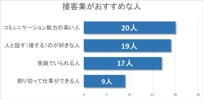 接客業に向いている人のグラフ