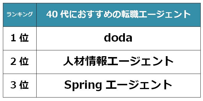 富山 40代
