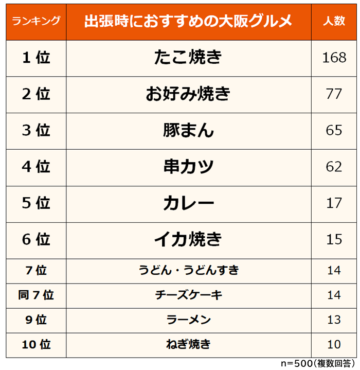 大阪グルメランキング