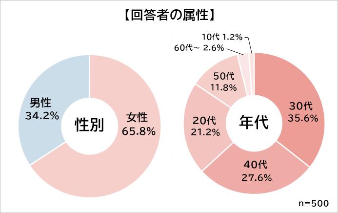 大阪グルメ 属性