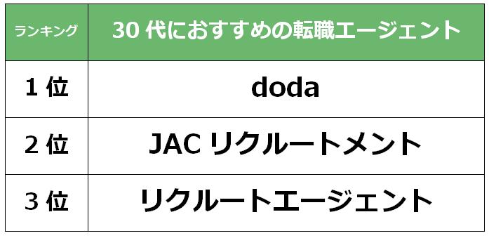 宮崎 30代