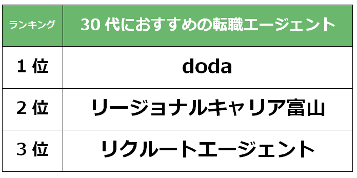 富山 30代