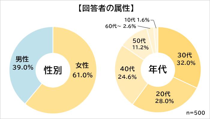 札幌グルメ 属性