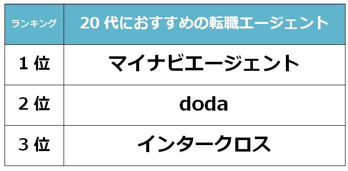宮崎 20代