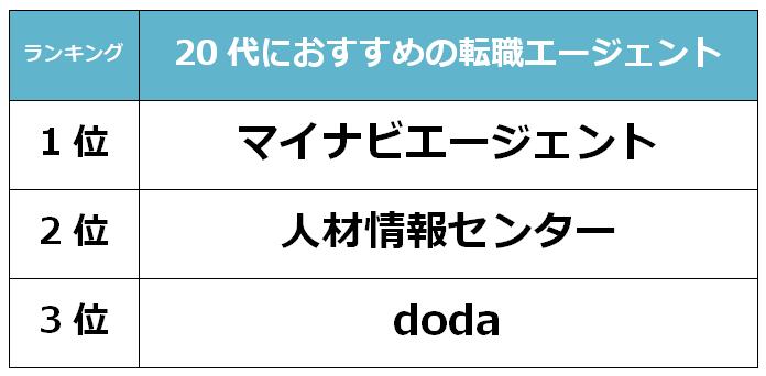 富山 20代