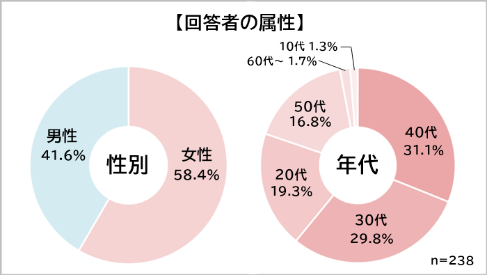 福岡グルメランキング 属性