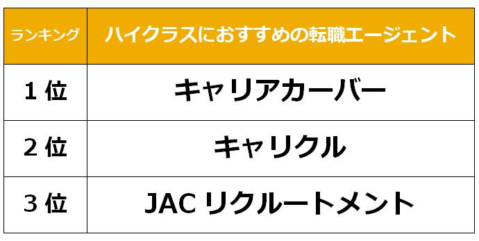 宮崎 ハイクラス