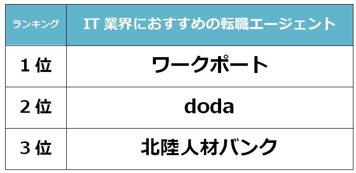 富山 IT