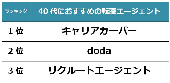 宮崎 40代