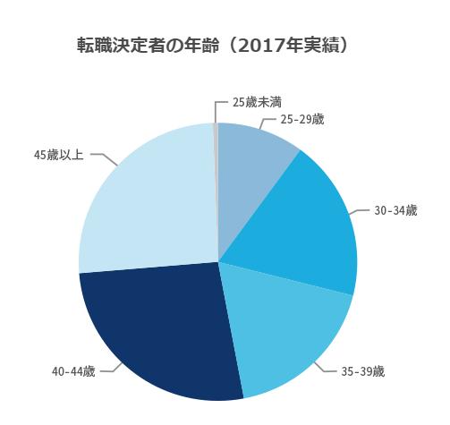 JACリクルートメント転職決定者の年齢(2017年実績)